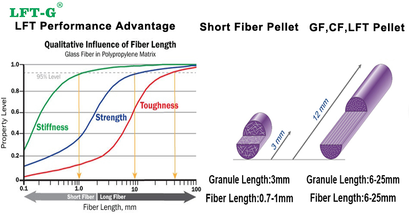 Long fiber advantage compare